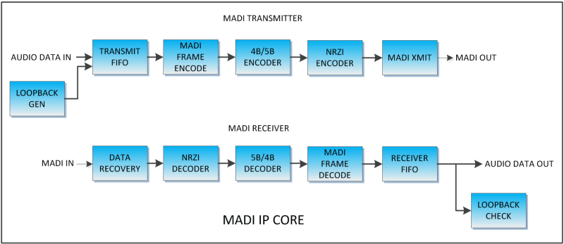 MADI IP Core Block Diagram